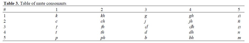 Table 3 Masculine noun