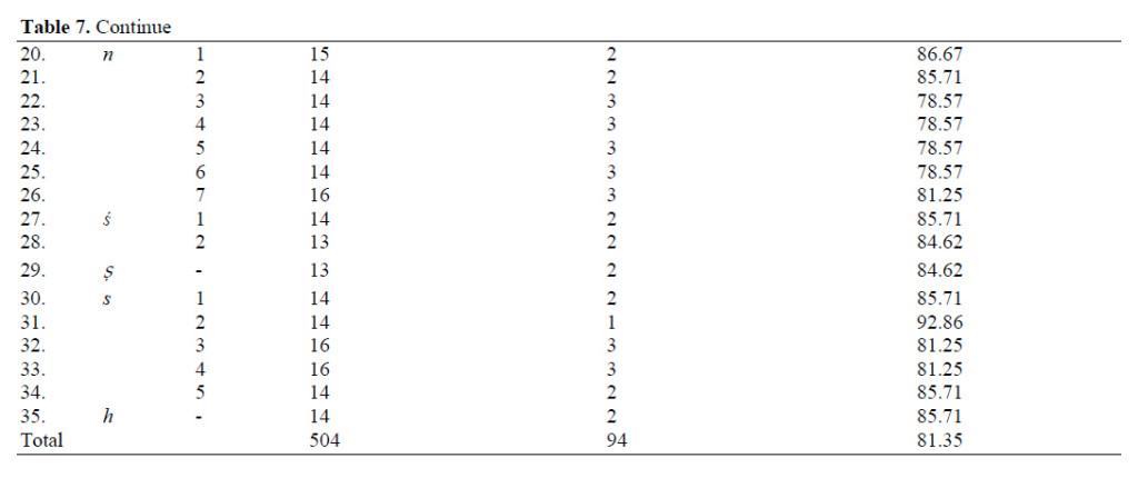 Table 7c Masculine noun