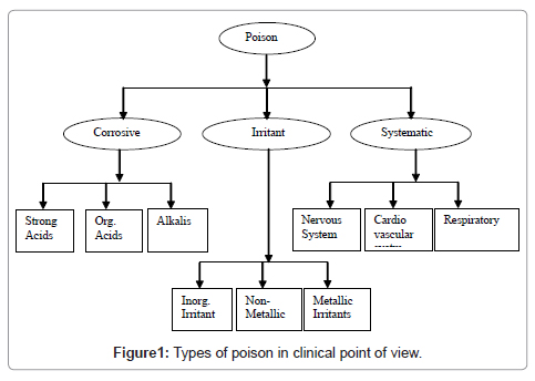 types-of-poision-in-clinical-point-of-view